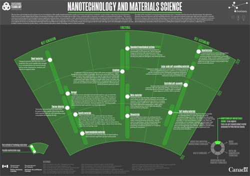 Nanotechnology and Materials Science