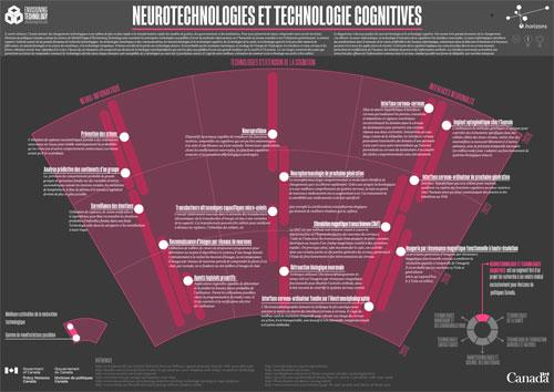 Neurotechnologies et technologie cognitives