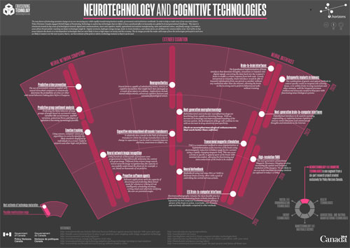 Neurotechnology and Cognitive Technologies