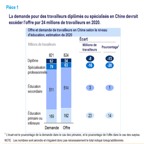 Offre et demande de travailleurs en Chine selon le niveau d'éducation, estimation de 2020