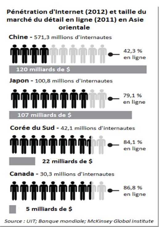 Pénétration d'Internet (2012) et taille du marché du détail en ligne (2011) en Asie orientale