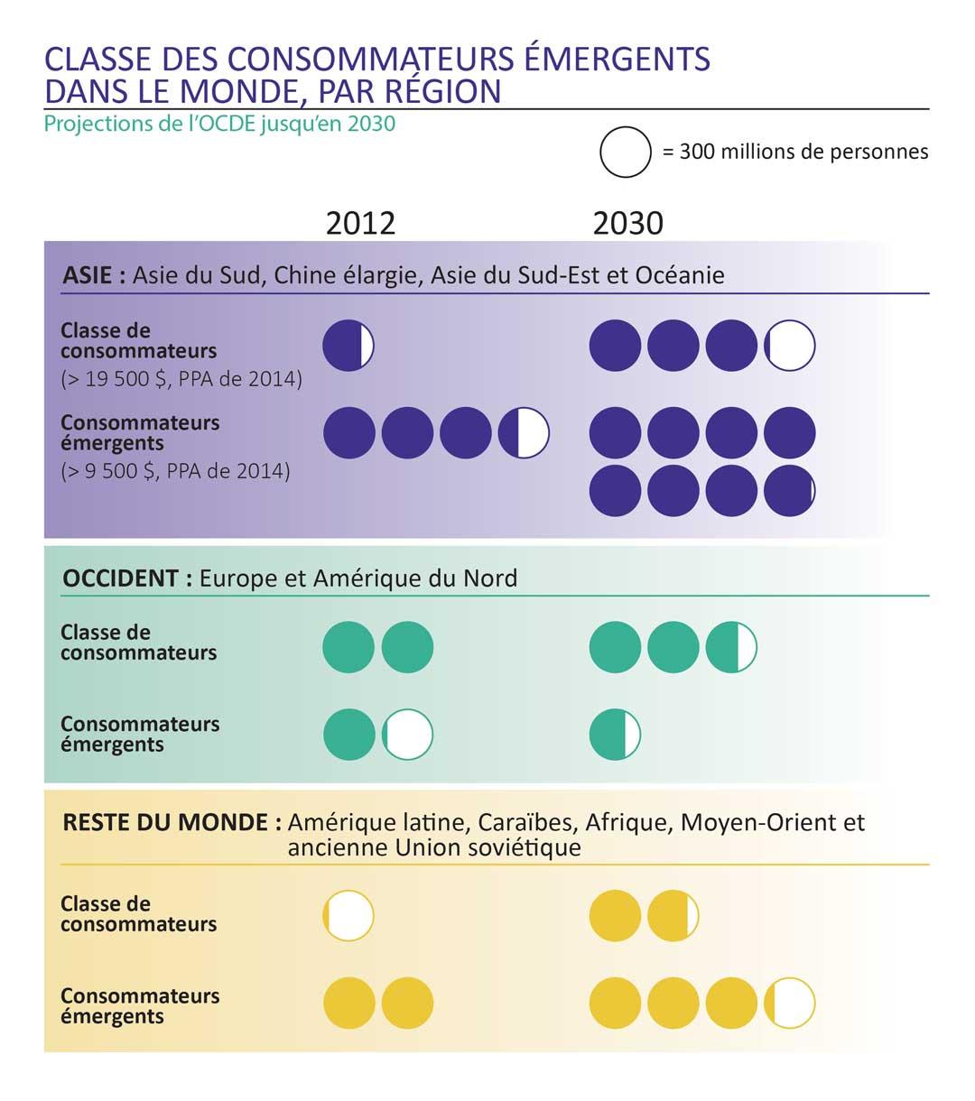 Population selon la catégorie de richesse, 2012 et 2030