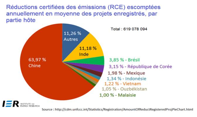 Réductions certifiés des émissions (RCE) escomptées annuellement en moyenne des projects enregistrés, par partie hôte