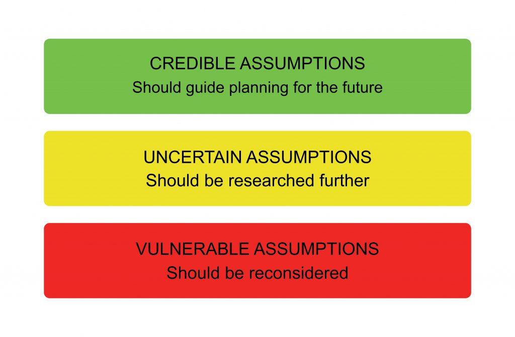 Step 5: Testing Robustness - Three Types of Assumptions