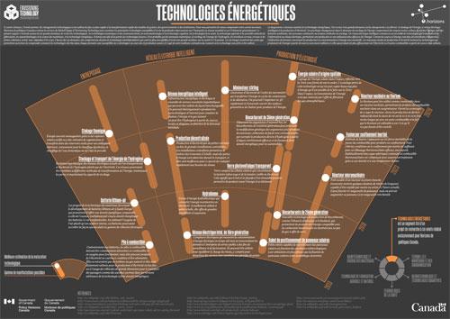 Technologies énergétiques