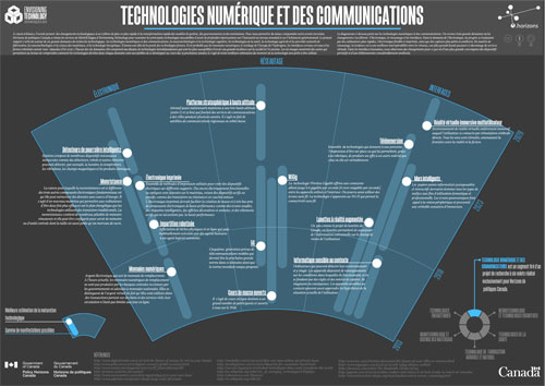 Technologies numérique et des communications