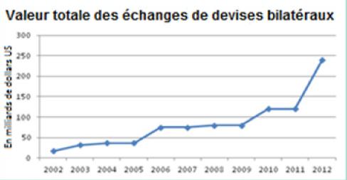 Valeur des accords d'échange en 2009