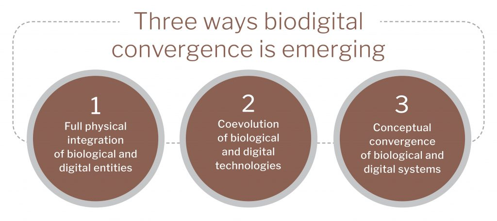Three ways biodigital convergence is emerging